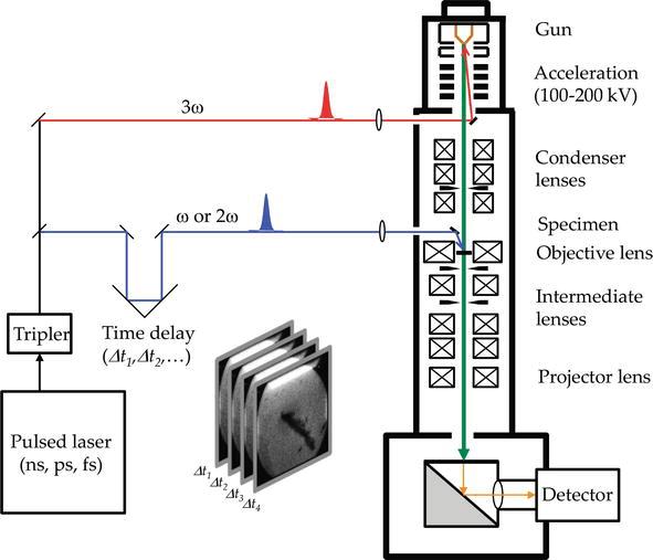 Ultrafast Electron Microscopy with Relativistic