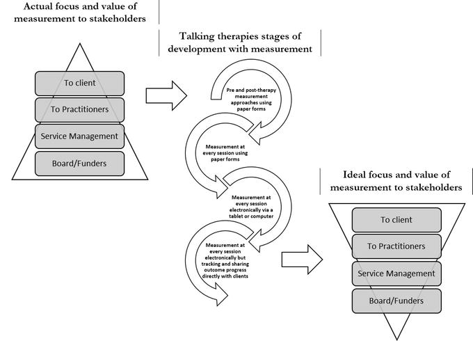 Evaluating the Efficiency of a Collaborative Learning