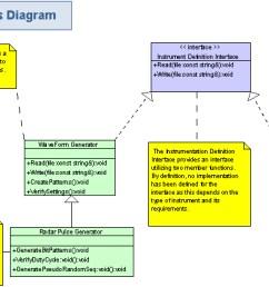 figure 8 block diagram illustrating the instrument definition interface [ 4002 x 2340 Pixel ]