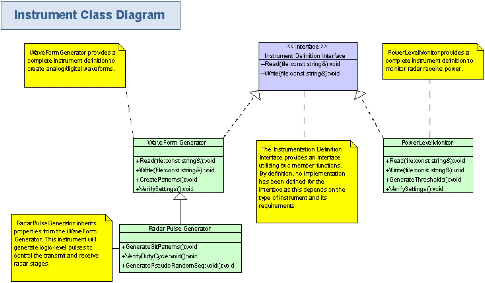 hight resolution of figure 8 block diagram illustrating the instrument definition interface