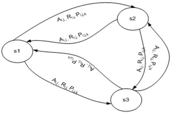 Types of markov decision processes