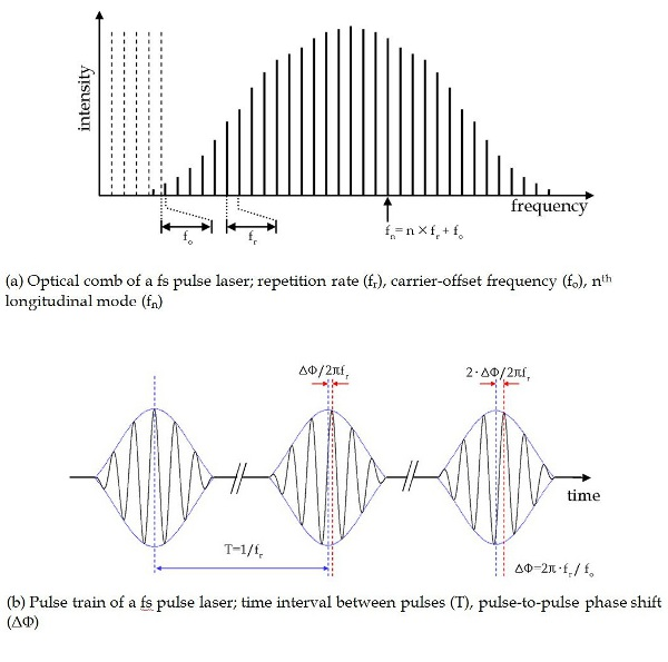 Precision Dimensional Metrology Based on a Femtosecond