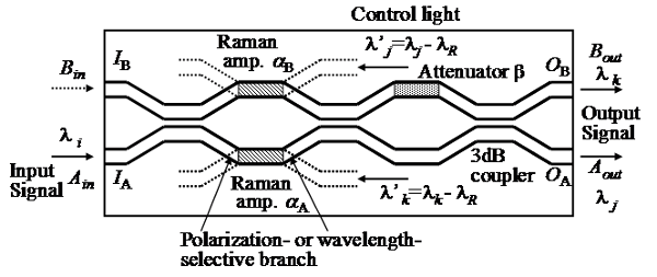 All-Optical Wavelength-Selective Switch by Intensity