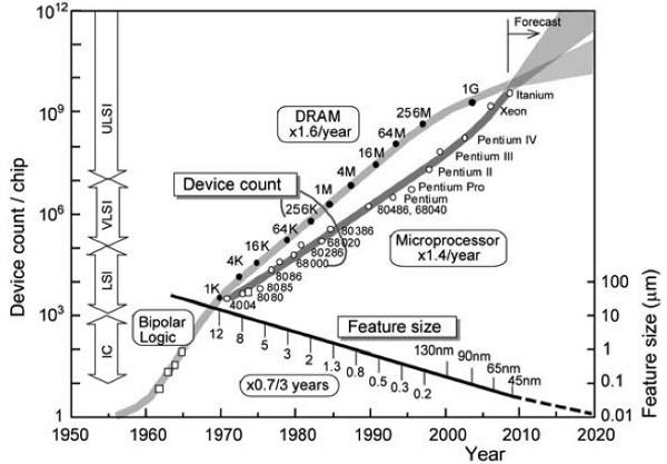 Dimension Increase in Metal-Oxide-Semiconductor Memories