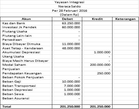 Akuntansi Keuangan Lembaga