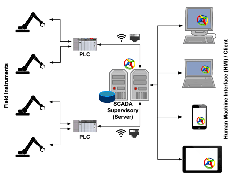 What is SCADA (Supervisory Control And Data Acquisition