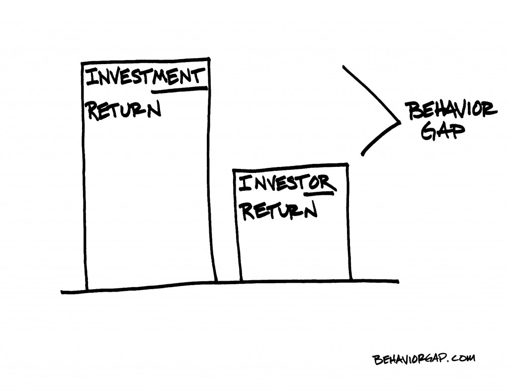 Dalbar Report 2012-Investor behavior is a key negative