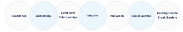 Intek's Values