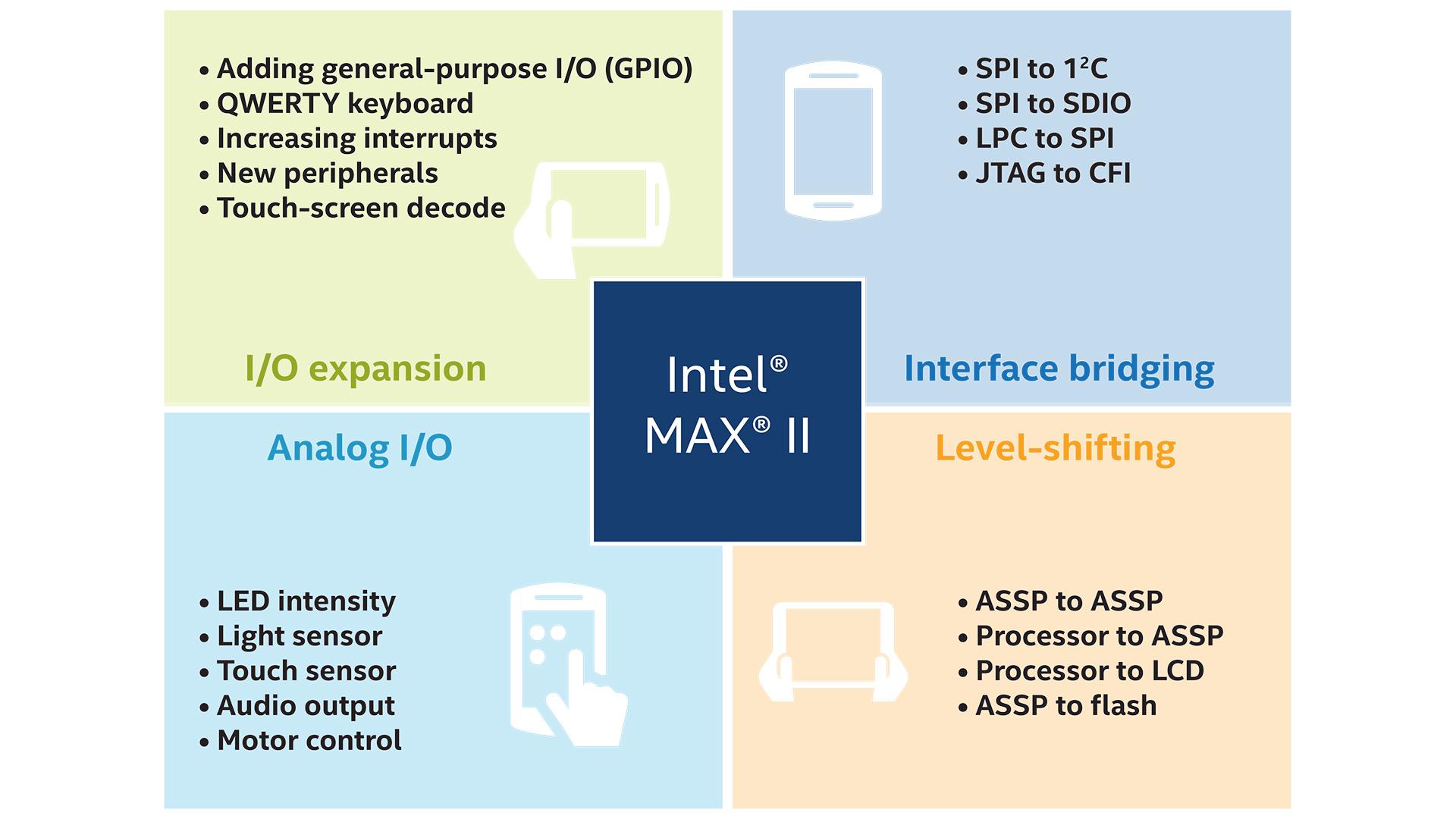 FPGA を活用した家電機器アプリケーション - インテル® FPGA