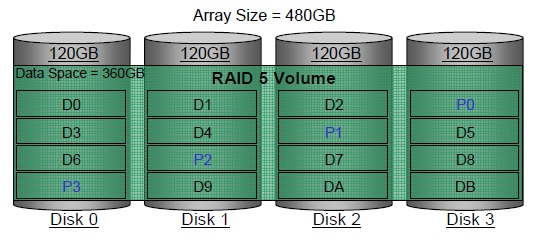 為英特爾®快速存儲技術定義 RAID 卷