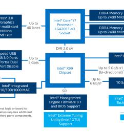 intel s x99 chipset schematic  [ 1920 x 1080 Pixel ]