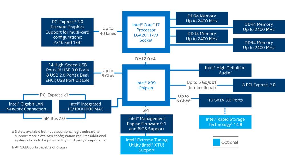 medium resolution of intel s x99 chipset schematic