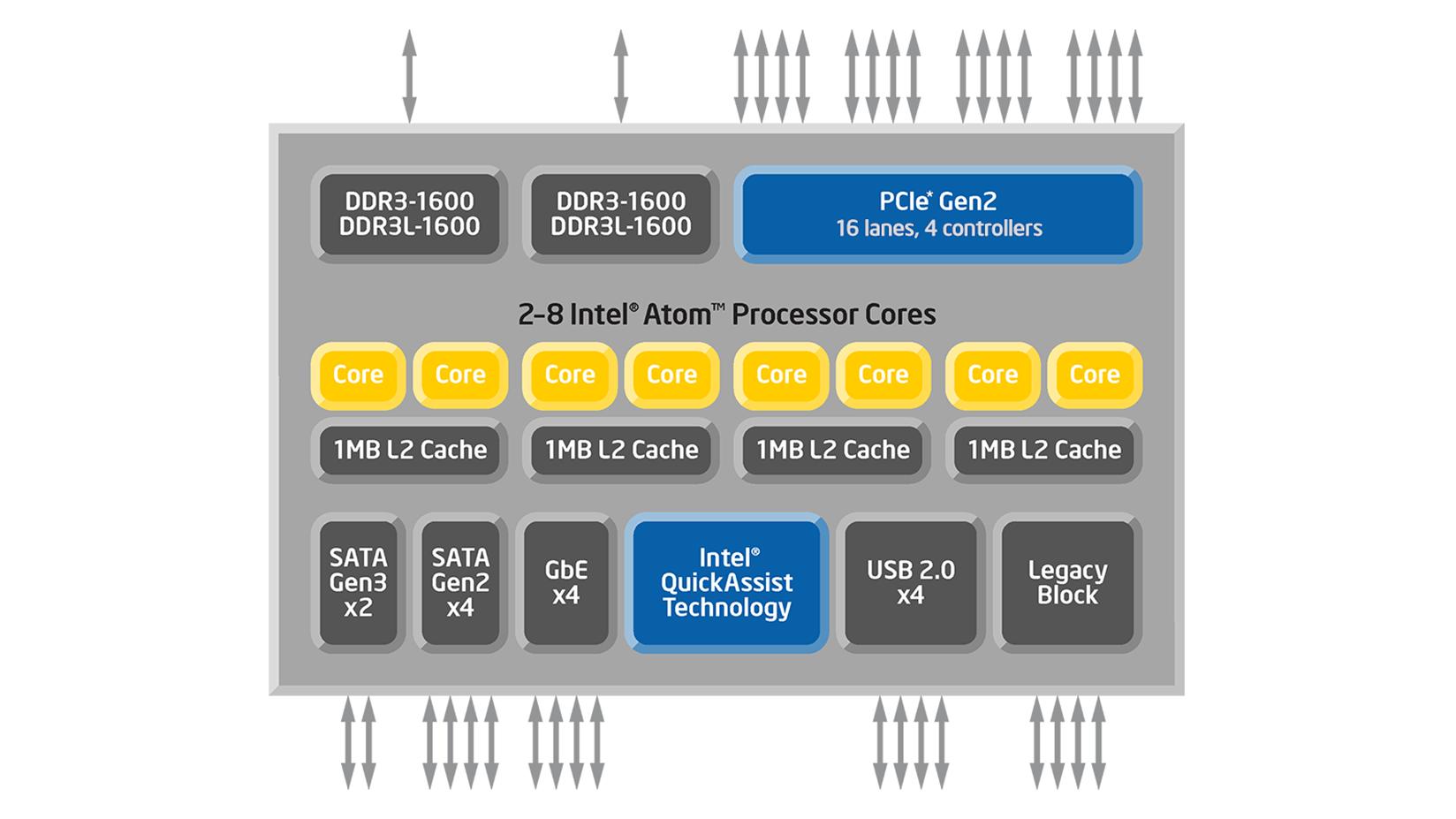 Image result for Atom C2000