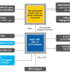 4th generation intel core processors with intel q87 chipset block diagram pentium  [ 1920 x 1080 Pixel ]