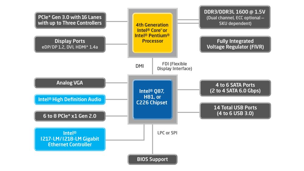 medium resolution of 4th generation intel core processors with intel q87 chipset block diagram pentium