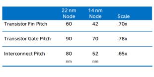 Pitch comparison