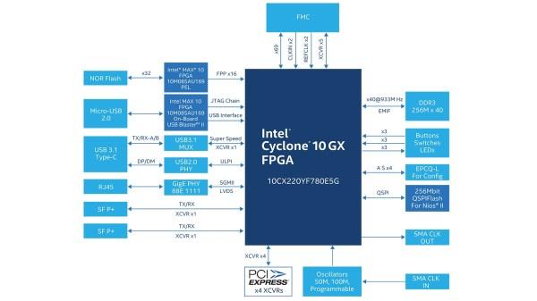 Intel Cyclone 10 Gx Fpga Design Tools - Year of Clean Water