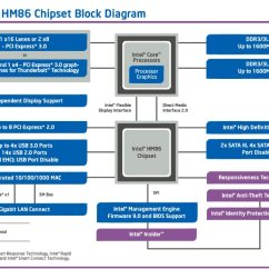 Mobile Block Diagram Circuit Aem Uego Wiring Intel Hm86 Chipset Platform Download Image
