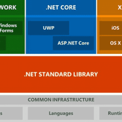 How Net Framework Works Diagram Sea Turtle Life Cycle V S Core The Difference Intelegain On Windows And Web Applications Now As You See In Above Can Use Forms Uwp Wpf To Create