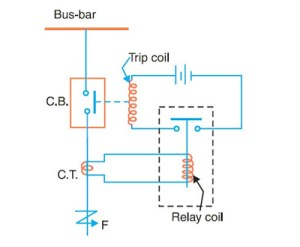 How Protective Relays Work?