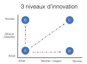 Matrice - Axes de l'innovation