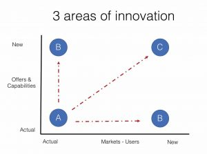 3 areas of innovation