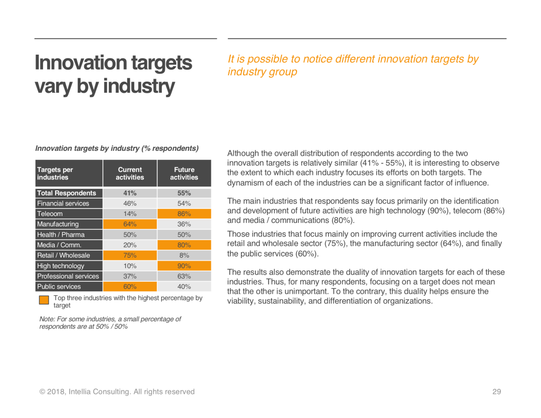 Innovation targets by industry