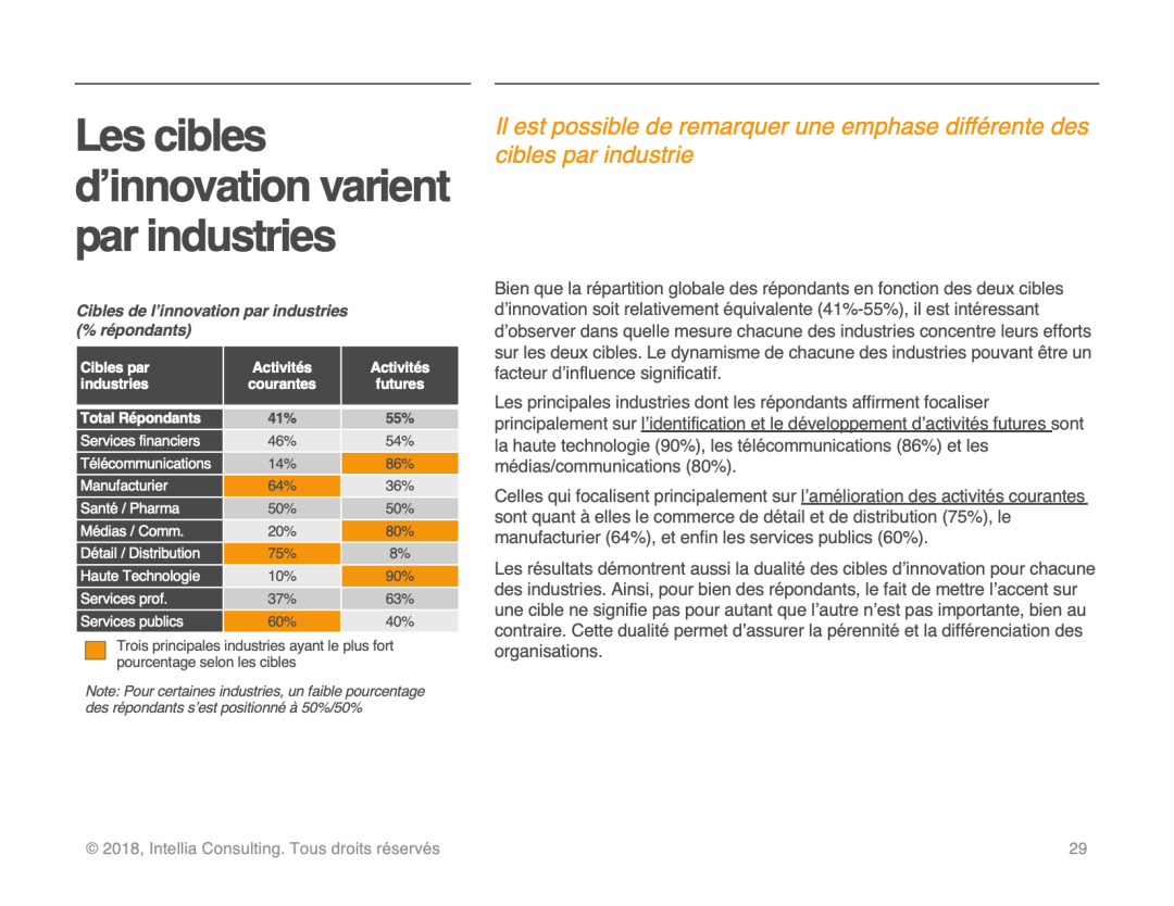 Cibles d'innovation par industries