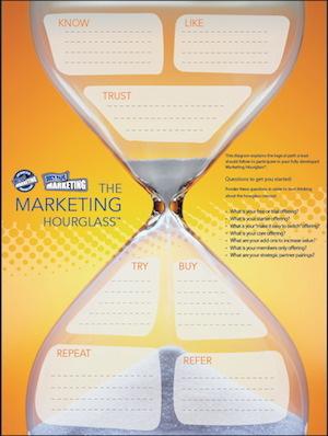 John Jantsch DuctTape Marketing Hourglass Marketing cycle