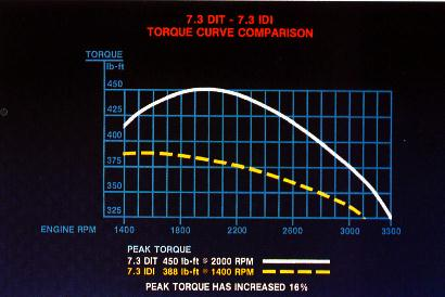 7 3 powerstroke 4 way switch wiring diagram 2 horsepower and torque vs idi