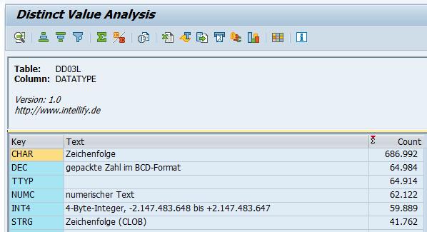 Ergebnis der Analyse mit dem ABAP Report für die Tabelle DD03L und der Spalte DATA_TYPE