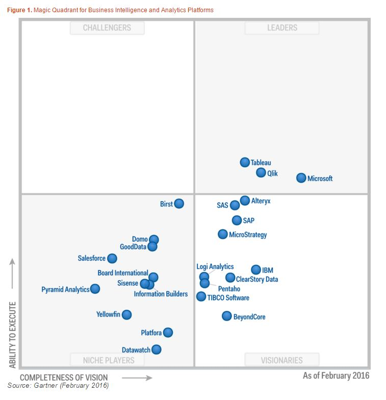 Gartner_Tableau_Magic_Cuadrant