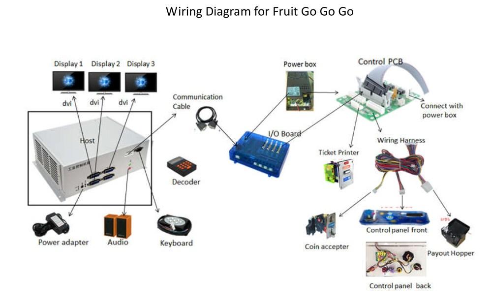medium resolution of video coin pusher arcade game casino gambling game diagram lt1 swap wiring diagram