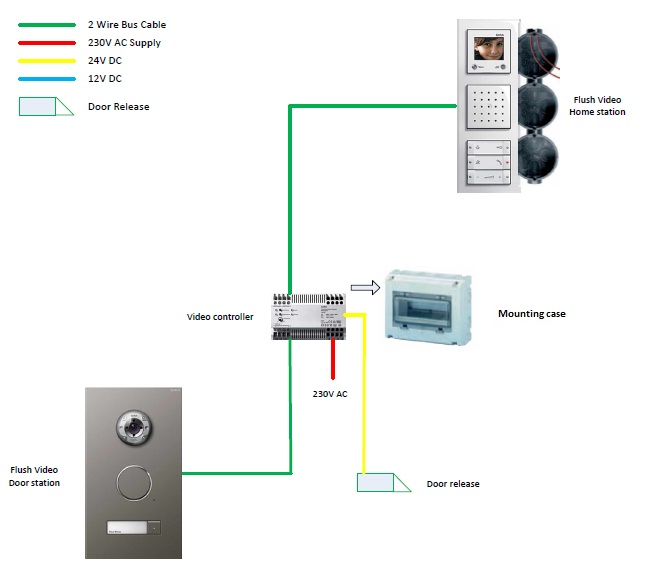 Wiring Diagram For Door Entry System: Wiring Diagram For Door Entry System - efcaviation.com,Design