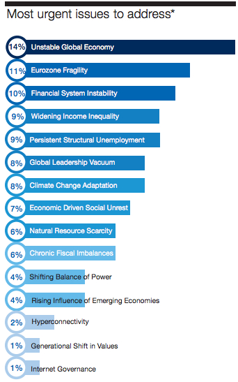 Global Issues 2013, World Economic Forum
