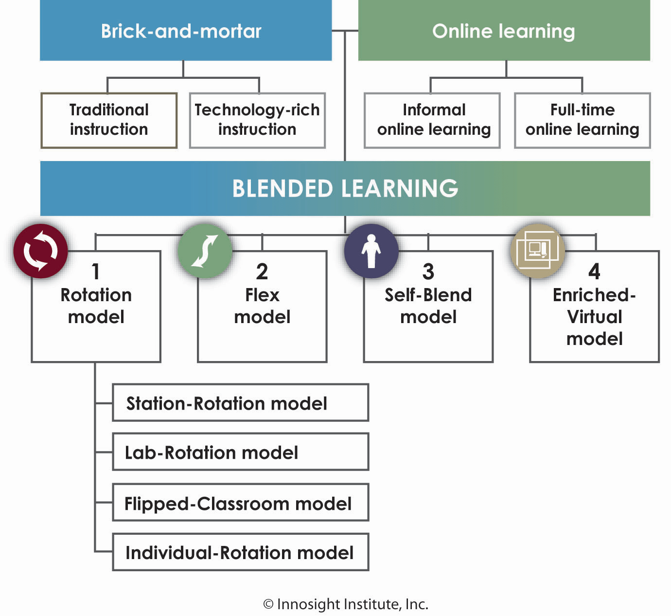 Classroom Design And Delivery ~ Models of blended learning