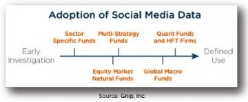 Adoption of social media data source Gnip, Inc.