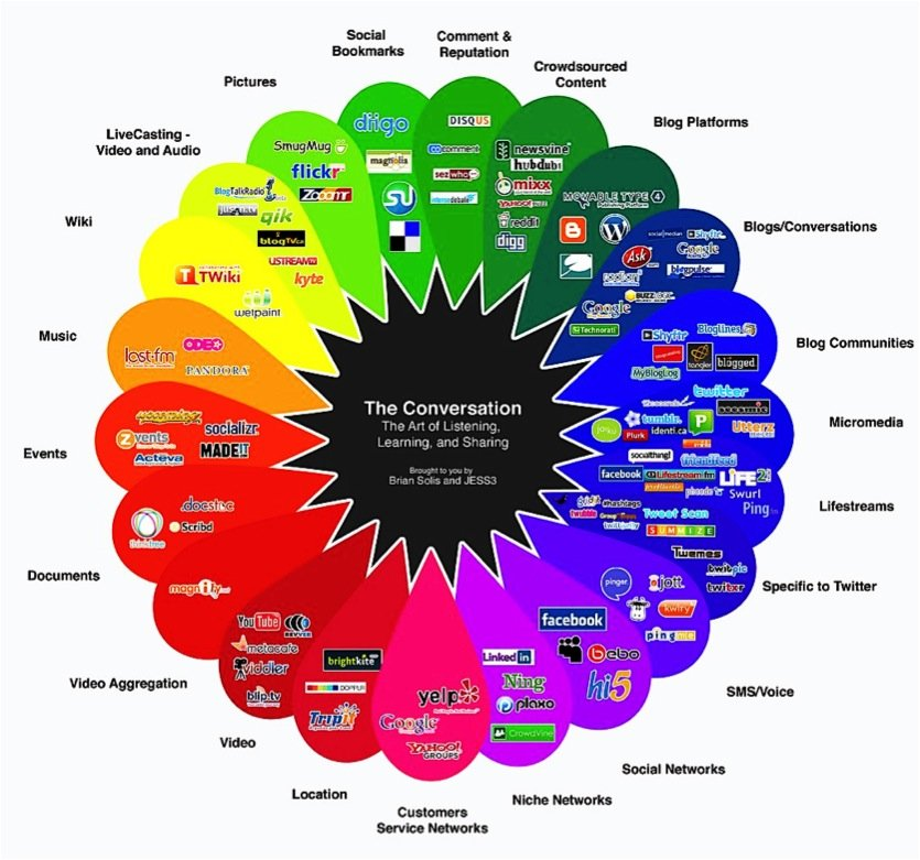 List Of Social Networks The Conversation Brian Solis and Jess3