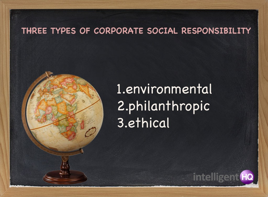 Three types of corporate social responsibility.Intelligenthq