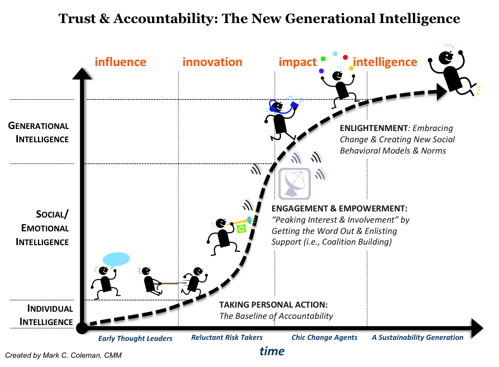 Trust and accountability: The new generational intelligence