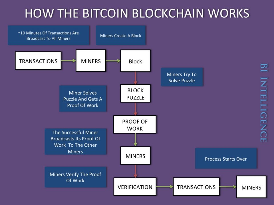 for credit card transaction process flow diagram push pull wiring what is blockchain technology? napkin finance has the answer!