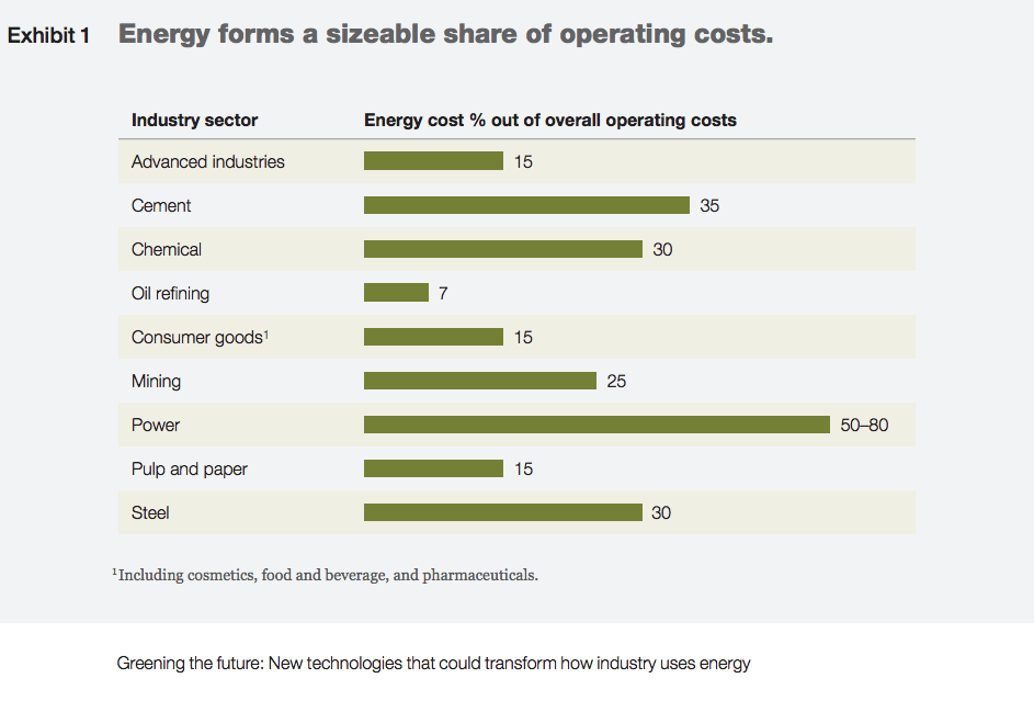 Exhibit 1 Energy forms a sizeable share of operating costs. Image from report Greening the future