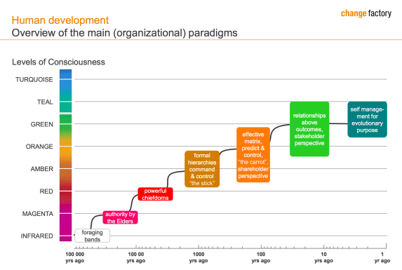 overview of the main organizational paradigms Image source: change factory
