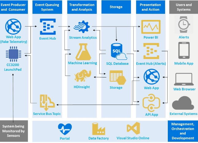 IOT process infographic