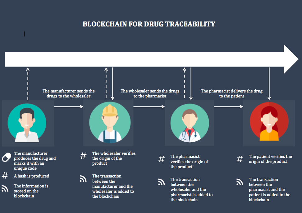 blockchain for drug traceability - Blockchain Use Cases in Healthcare