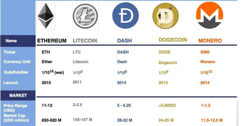 cryptocurrency info - The Best-value Cryptocurrencies According to Investors