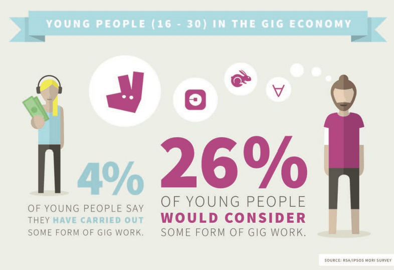 "Image source: Report""Good Gigs A fairer future for the UK's gig economy"""