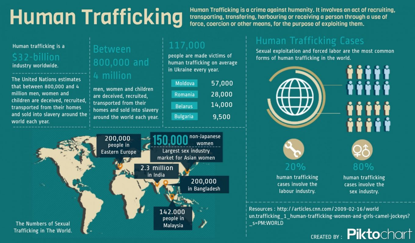 human traffick - Blockchain For Humanity Global Challenge by WIN, UNOPS, UN-OICT