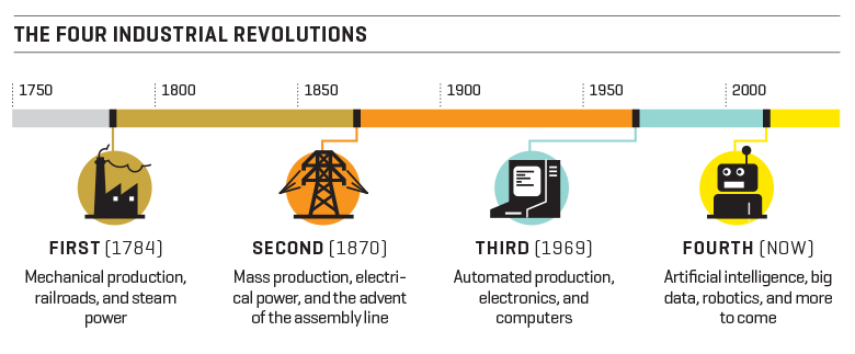Industrial revolutions - New Efficiencies More Important Than Ever In Manufacturing