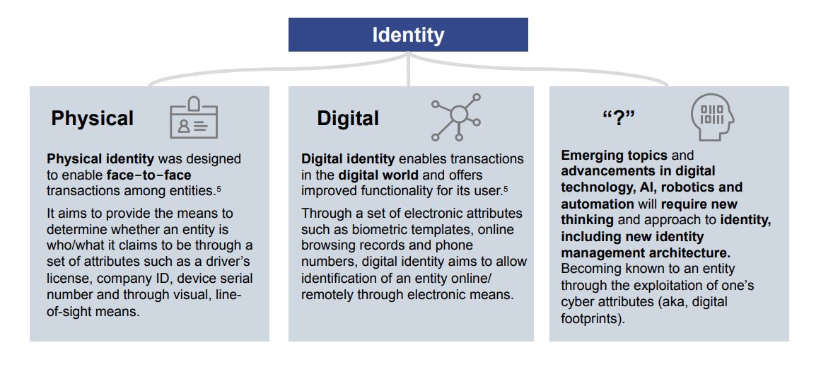 digital identity - The Transformative Impact of the Digital Identity